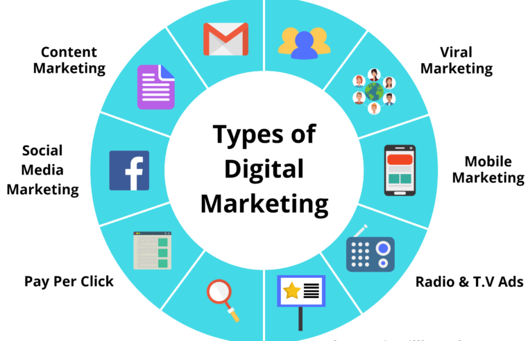 Reach Target Market With Online Marketing Campaigns